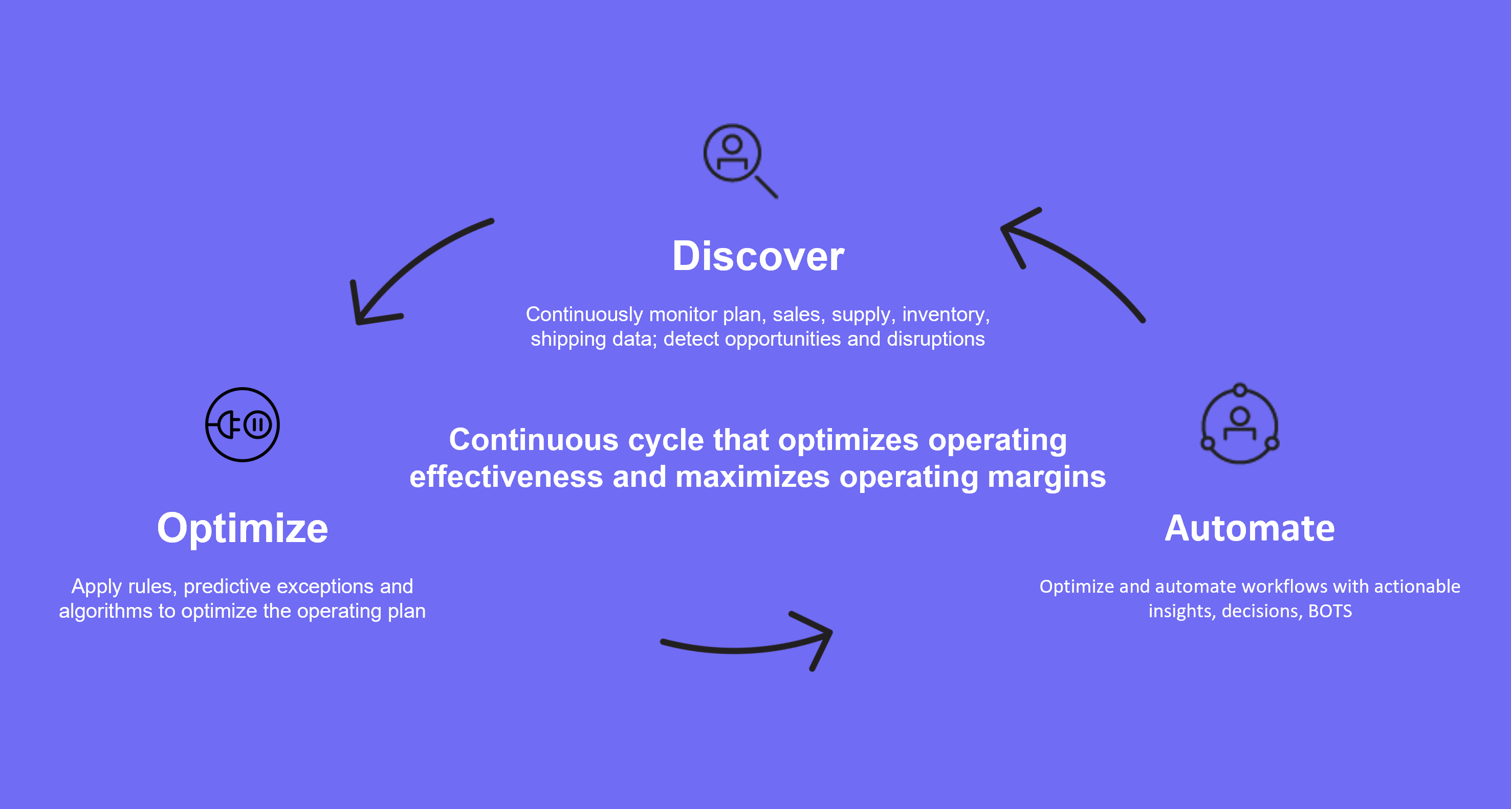 Operations Decision Cycle